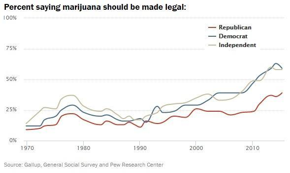 Image of chart showing Views of Legalizing Marijuana, 1969-2015