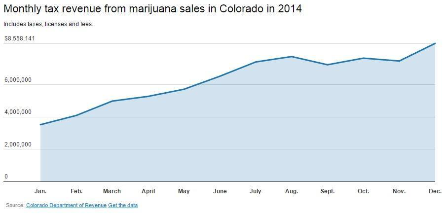Graph showing Colorado Monthly tax revenue from marijuana sales in 2014