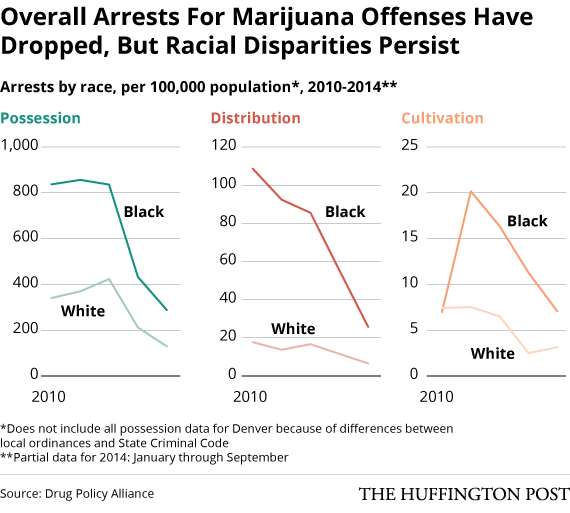 Marijuana Charges Have Plummeted In Colorado Since