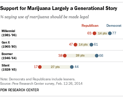 Graph of generational support for ending marijuana prohibition