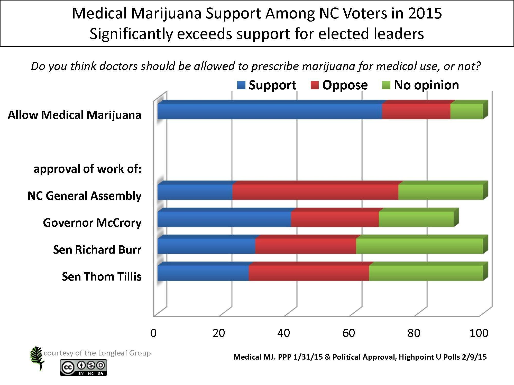 Image of a chart showing results for support to legalize medical marijuana in North Carolina