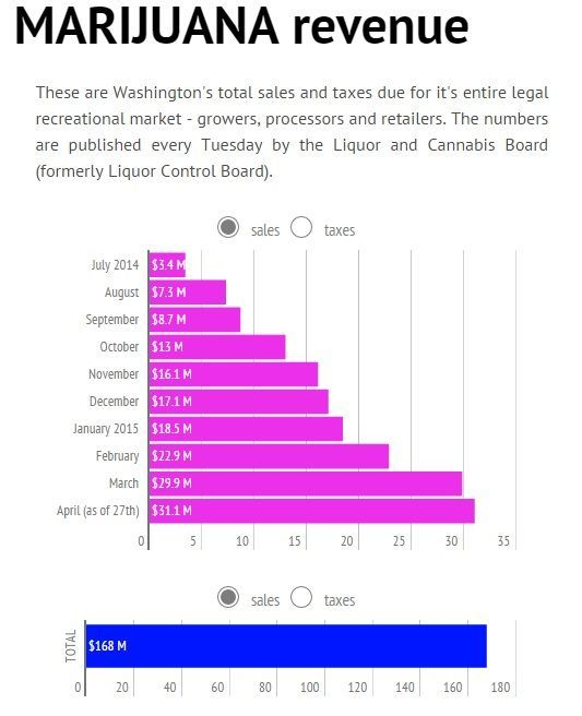 Image of a chart showing Washington marijuana sales