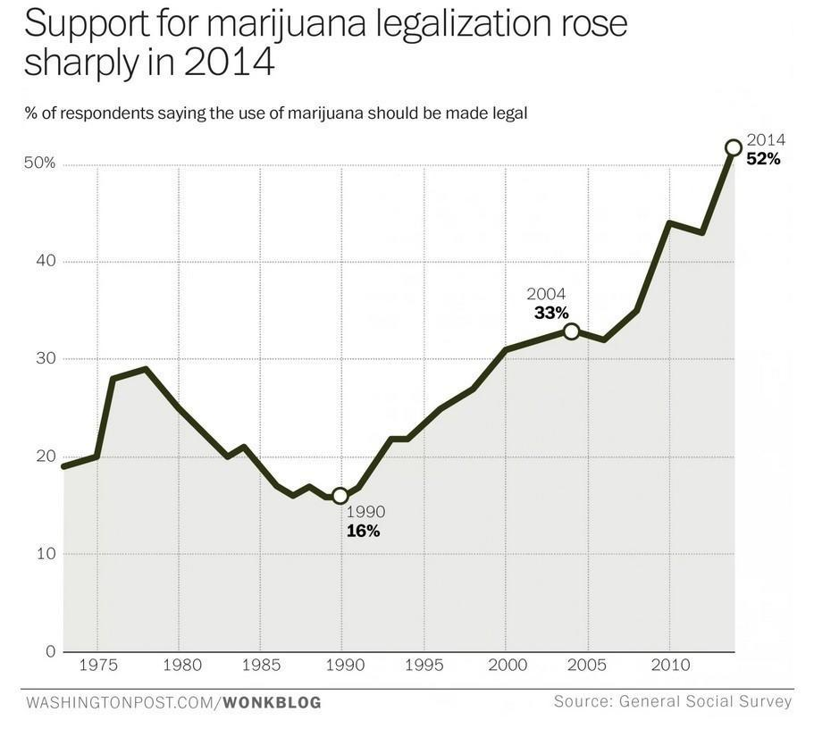 Image of graph showing sharp increase in support for marijuana legalization in 2014